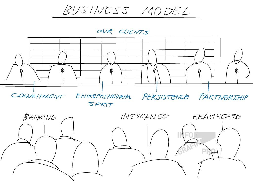 business_model_lesswords